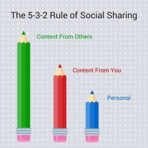 3032287-inline-i-1-5-3-2-social-sharing